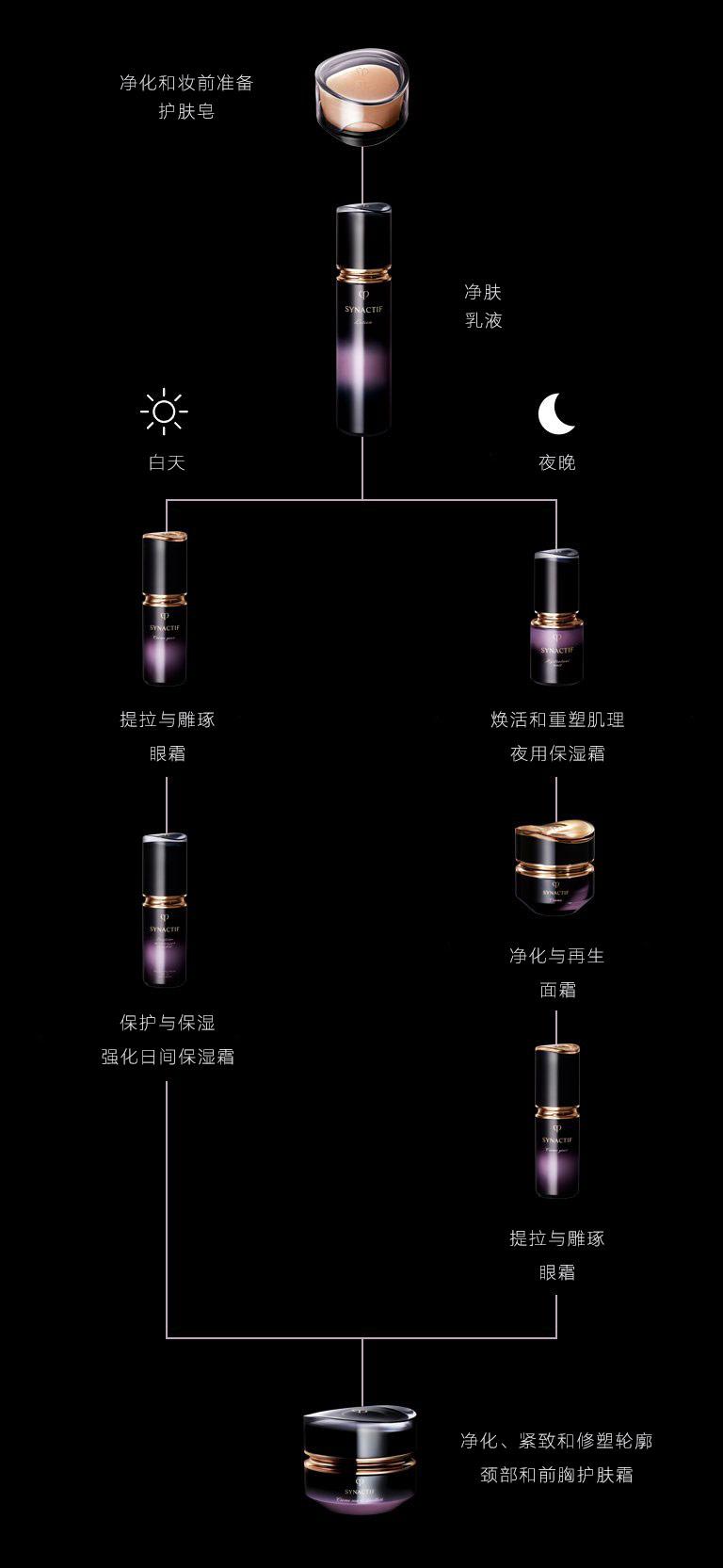 Synactif专属护肤方案